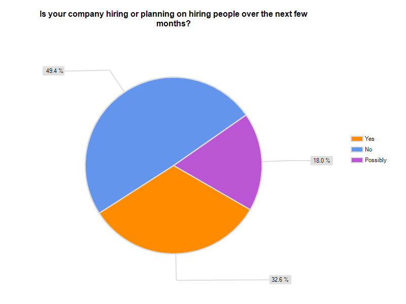 Is Your Company Hiring Pie Chart Dr Ivan Misner