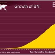 BNI-Member-Growth-Through-2014