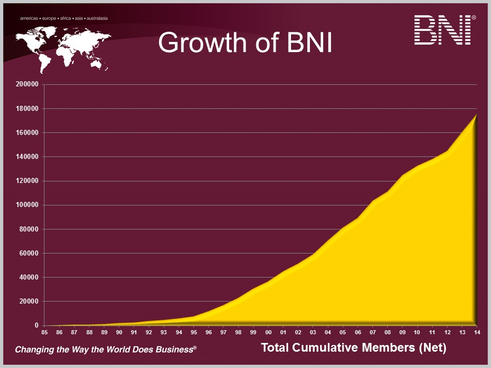 BNI Member Growth Through 2014