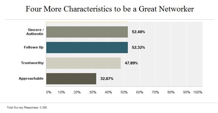 Top Characteristics