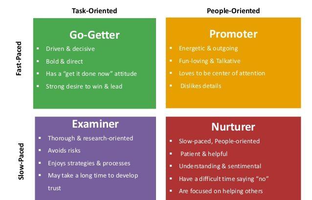 Behavioral Profiles