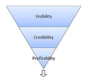 VCP process