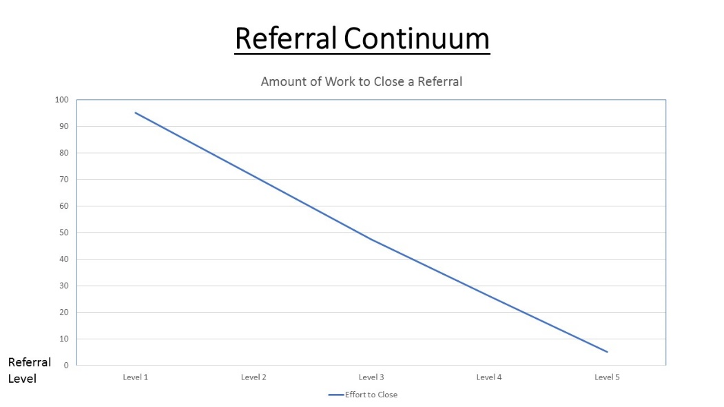 referral continium